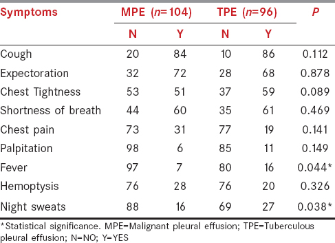 Table 2: Clinical symptoms of patients with MPE and TPE
