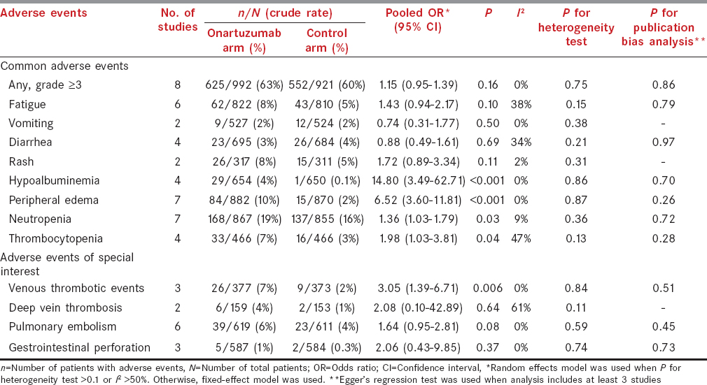 Table 2: Pooled odds ratio for common grade ≥3 adverse events