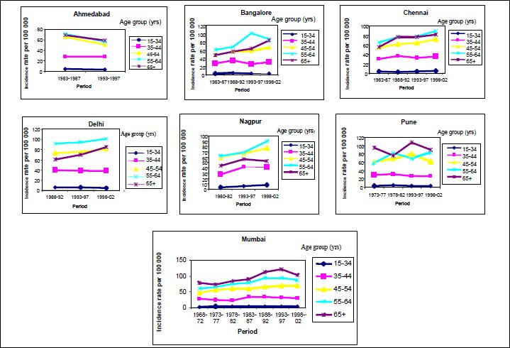 Figure 2: Trends in incidence rate of breast cancer in broad agegroups