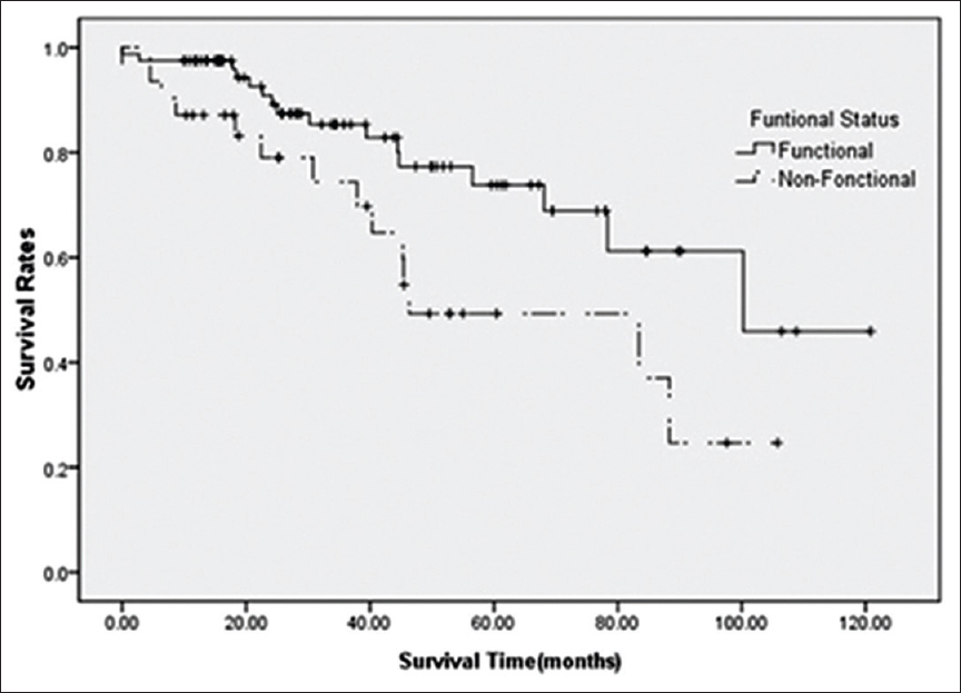 Neuroendocrine cancer mortality rate Cancer pancreatic Neuroendocrine cancer stage 4 treatment