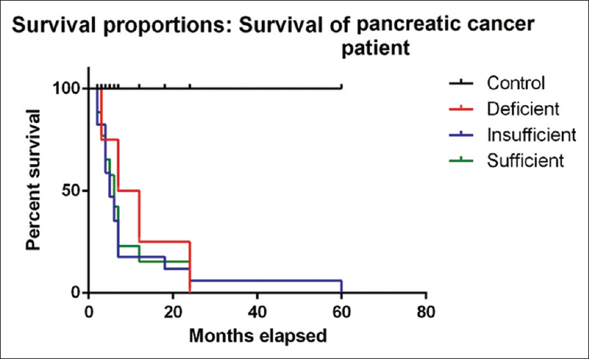 pancreatic cancer vitamin d parazitii guess who